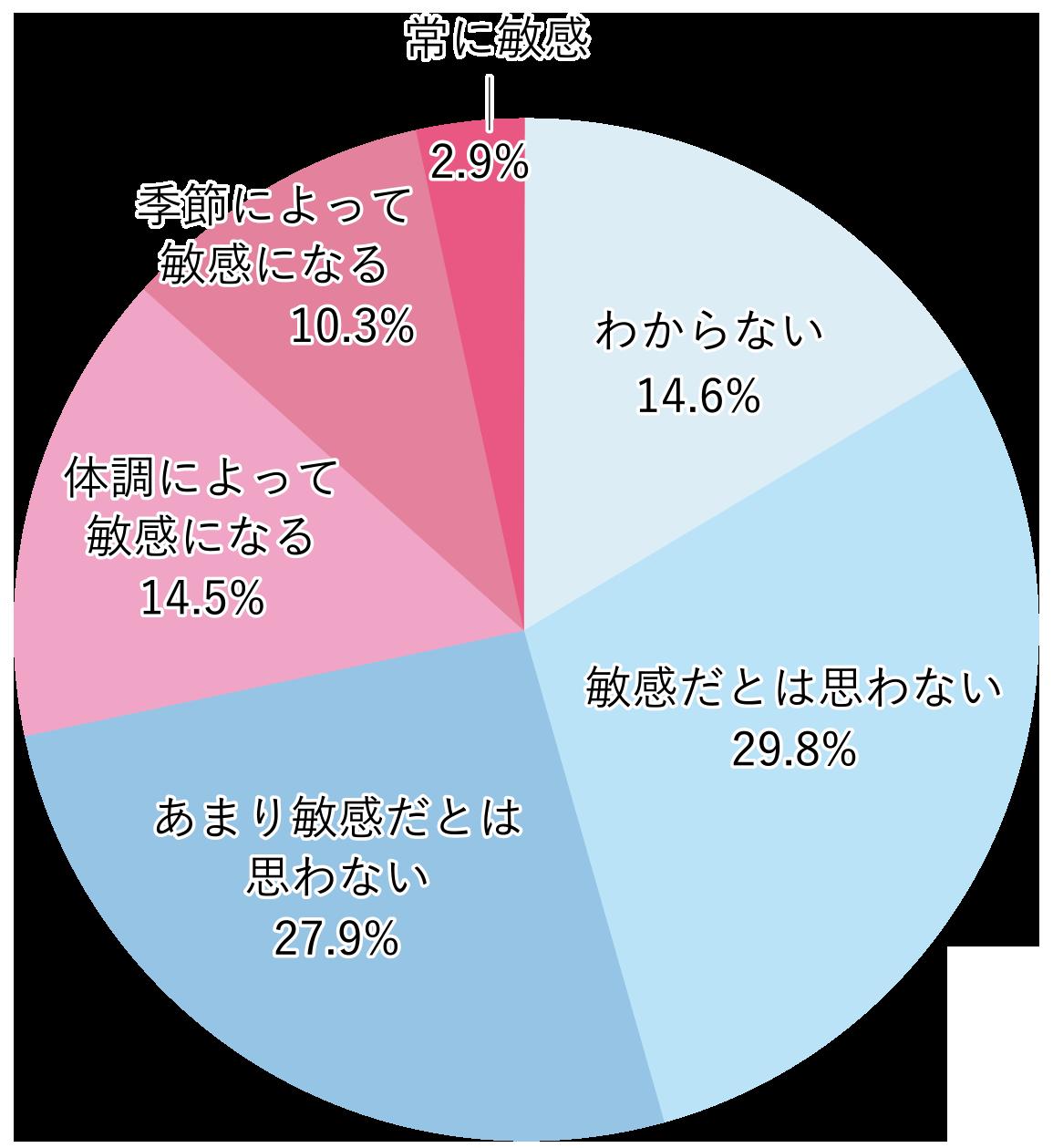 20代 graph